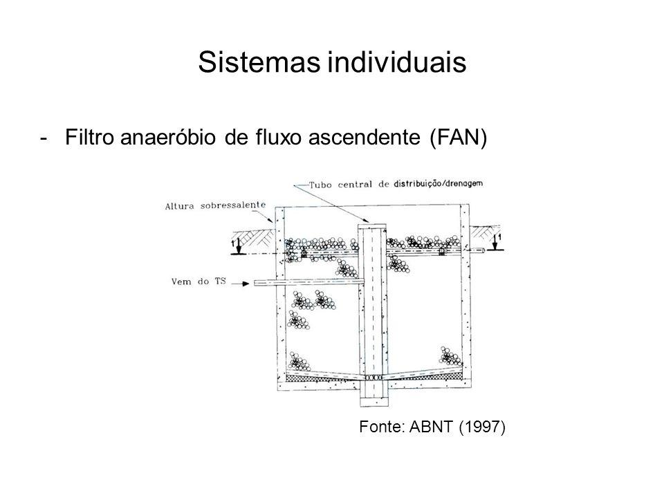 Sistemas individuais -Filtro anaeróbio de fluxo ascendente (FAN) Fonte: ABNT (1997)