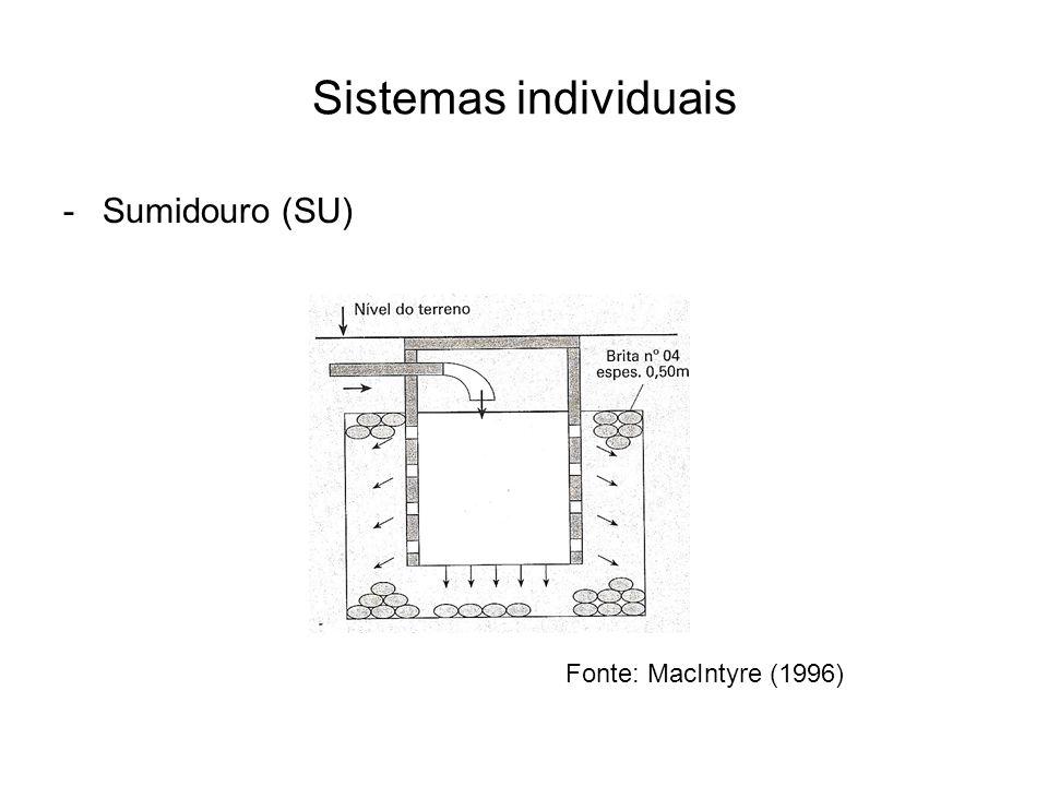 Sistemas individuais -Sumidouro (SU) Fonte: MacIntyre (1996)