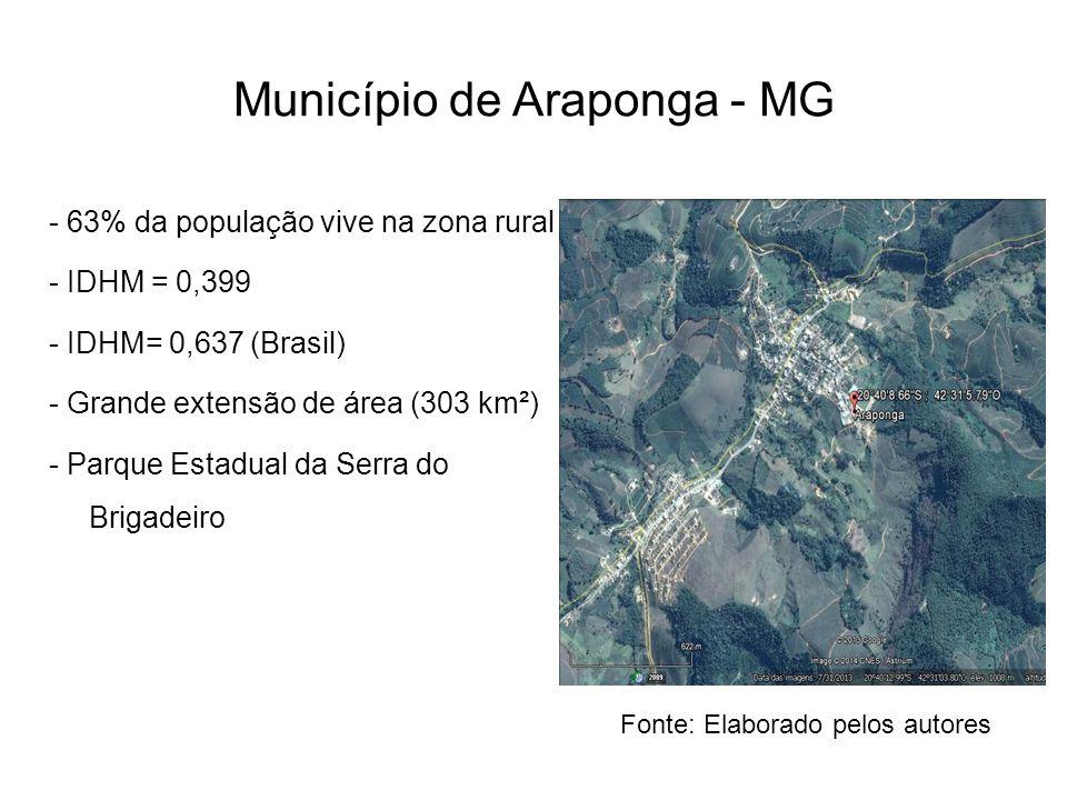 Município de Araponga - MG - 63% da população vive na zona rural - IDHM = 0,399 - IDHM= 0,637 (Brasil) - Grande extensão de área (303 km²) - Parque Es