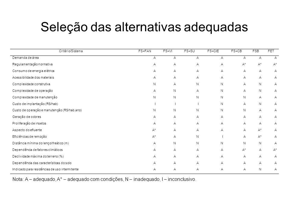 Seleção das alternativas adequadas Critério/SistemaFS+FANFS+VIFS+SUFS+CIEFS+CBFSBFET Demanda de áreaAAAAAAA Regulamentação normativaAAAAA* Consumo de