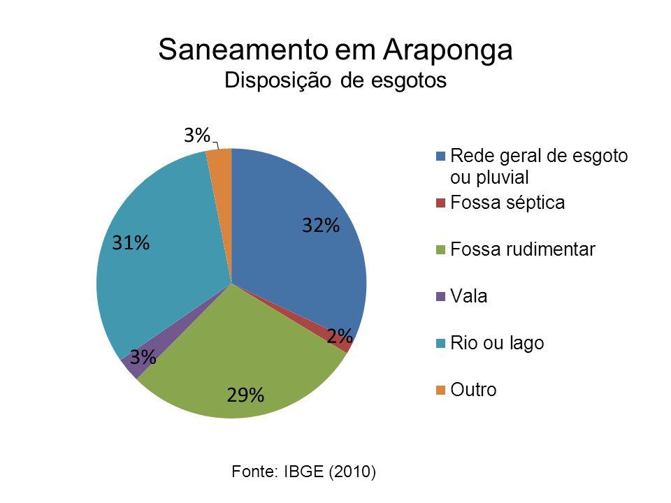 Saneamento em Araponga Disposição de esgotos Fonte: IBGE (2010)