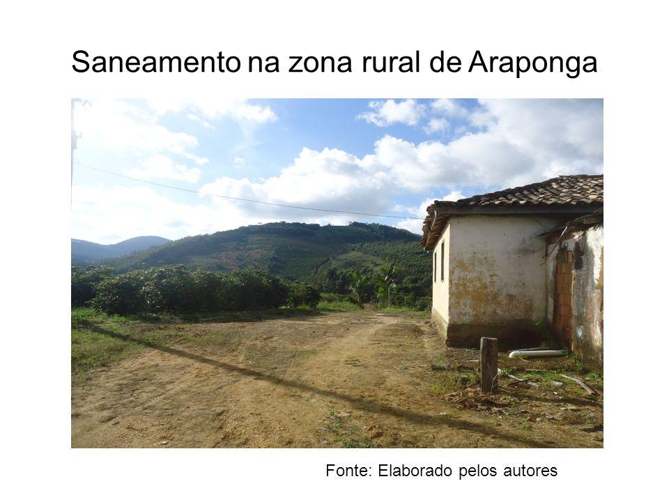 Saneamento na zona rural de Araponga Fonte: Elaborado pelos autores
