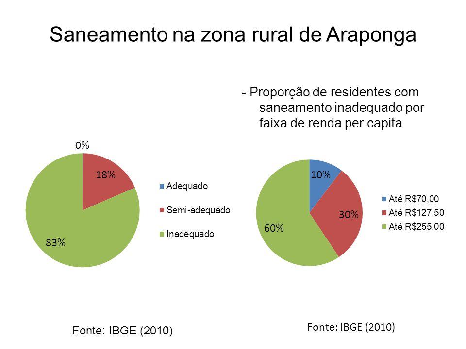 Saneamento na zona rural de Araponga - Proporção de residentes com saneamento inadequado por faixa de renda per capita Fonte: IBGE (2010)