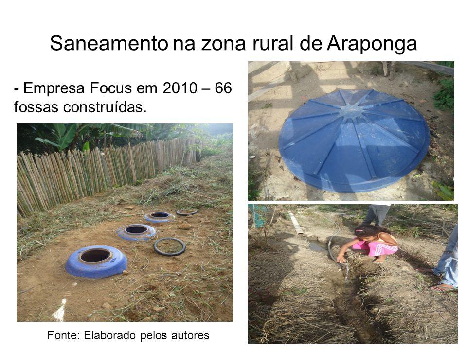 Saneamento na zona rural de Araponga - Empresa Focus em 2010 – 66 fossas construídas. Fonte: Elaborado pelos autores