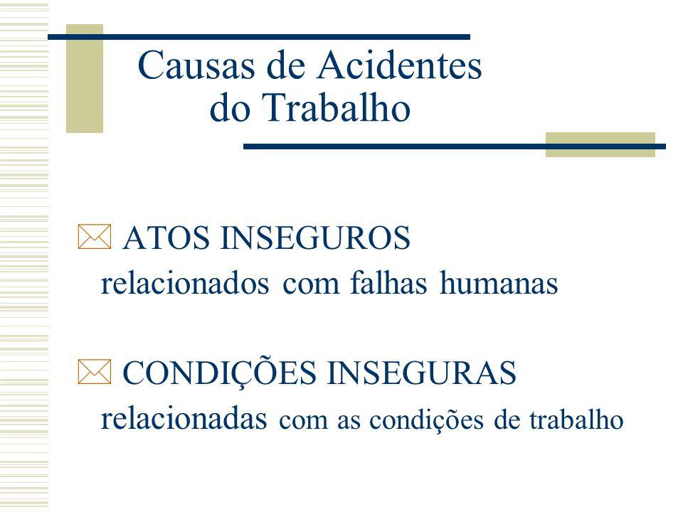Causas de Acidentes do Trabalho * ATOS INSEGUROS relacionados com falhas humanas * CONDIÇÕES INSEGURAS relacionadas com as condições de trabalho