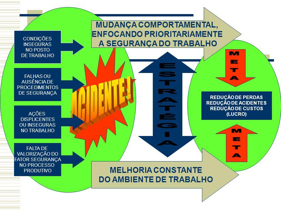  PERIGO CLASSE B: A CONDIÇÃO OU PRÁTICA QUE PODE CAUSAR GRAVES FERIMENTOS OU DOENÇAS (RESULTANDO EM INCAPACIDADE TEMPORÁRIA) OU DANO A PROPRIEDADE QUE PODE CAUSAR PERDA PARCIAL, MENOS SEVERA QUE A DA CLASSE A EXEMPLOS:  CONDIÇÃO ESCORREGADIA CAUSADA POR ÓLEO OU GRAXA EM PISO;  DEGRAUS DANIFICADOS NA PARTE INFERIOR DA ESCADA.