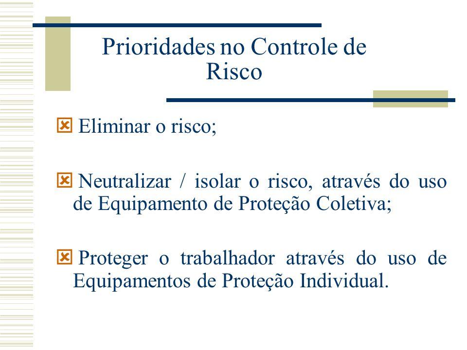 Prioridades no Controle de Risco ý Eliminar o risco; ý Neutralizar / isolar o risco, através do uso de Equipamento de Proteção Coletiva; ý Proteger o