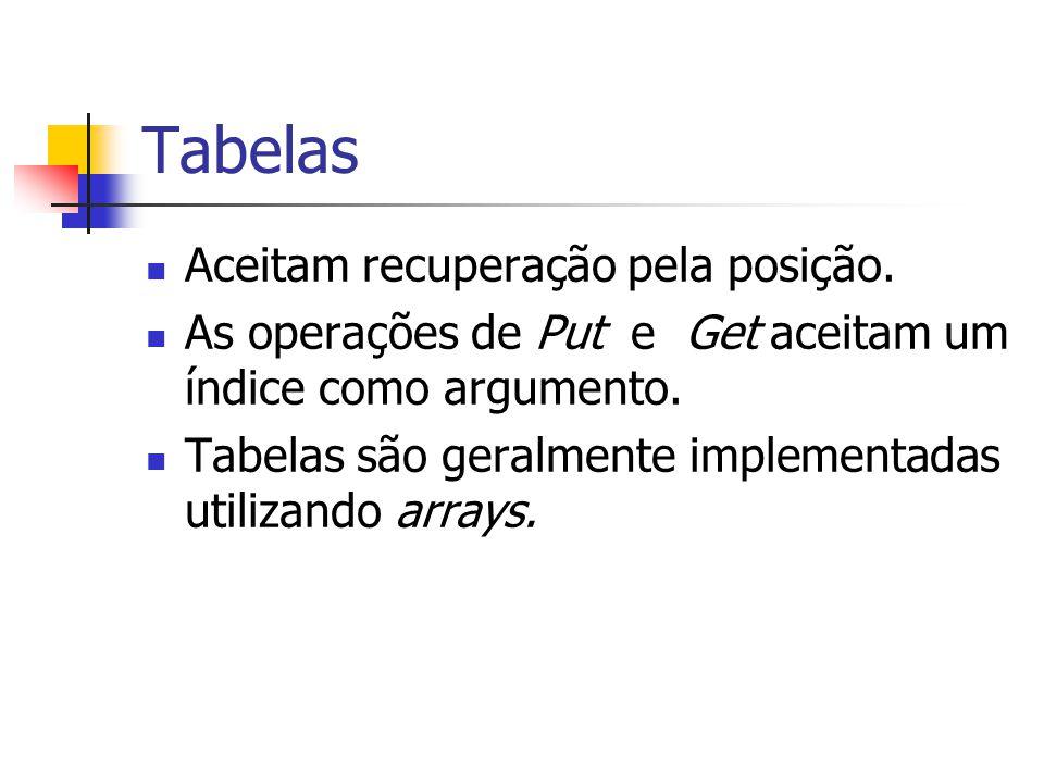 Tabelas Aceitam recuperação pela posição. As operações de Put e Get aceitam um índice como argumento. Tabelas são geralmente implementadas utilizando