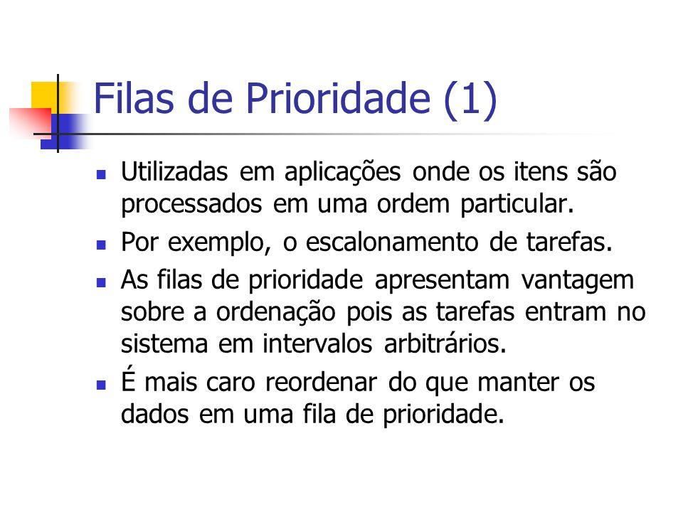Filas de Prioridade (1) Utilizadas em aplicações onde os itens são processados em uma ordem particular. Por exemplo, o escalonamento de tarefas. As fi