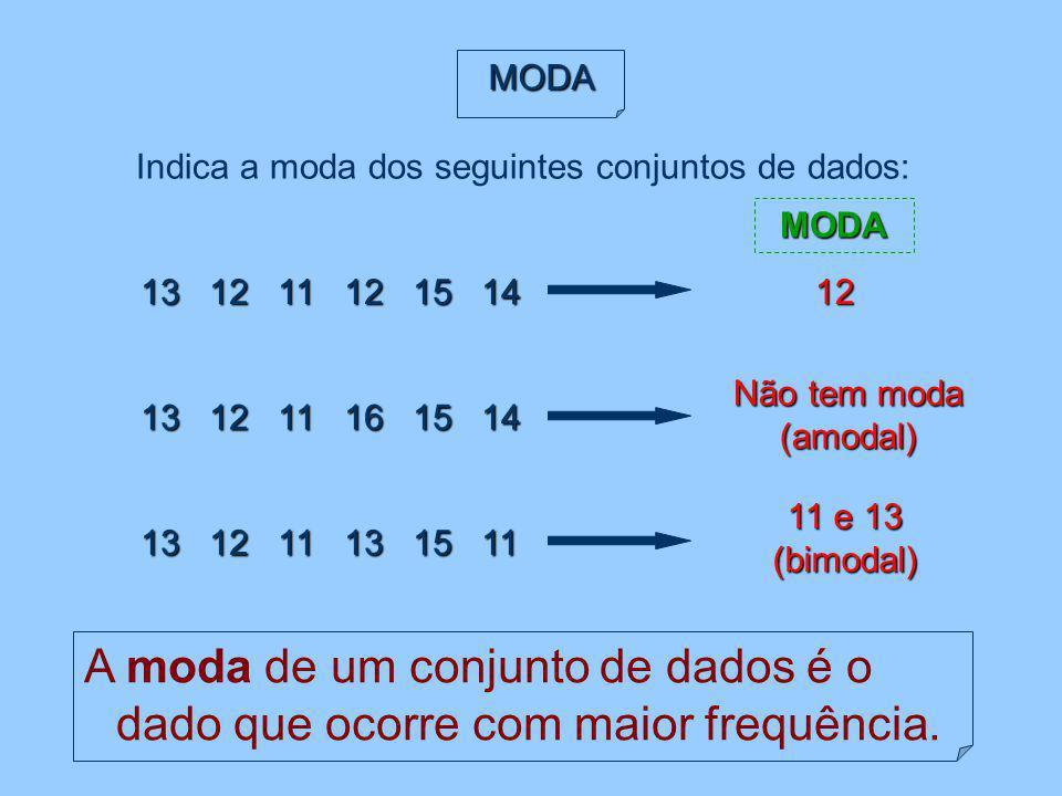 Indica a moda dos seguintes conjuntos de dados: A moda de um conjunto de dados é o dado que ocorre com maior frequência. 13 12 11 12 15 14 12 Não tem