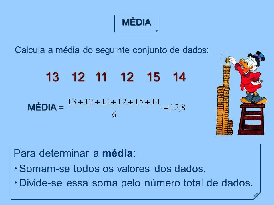 Para determinar a média: Somam-se todos os valores dos dados. Divide-se essa soma pelo número total de dados. MÉDIA Calcula a média do seguinte conjun