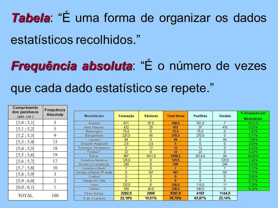 """Tabela Tabela: """"É uma forma de organizar os dados estatísticos recolhidos."""" Frequência absoluta Frequência absoluta: """"É o número de vezes que cada dad"""