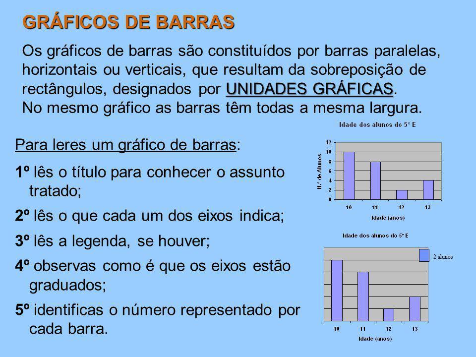 GRÁFICOS DE BARRAS UNIDADES GRÁFICAS Os gráficos de barras são constituídos por barras paralelas, horizontais ou verticais, que resultam da sobreposiç