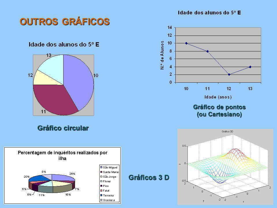 Gráfico circular Gráfico de pontos (ou Cartesiano) OUTROS GRÁFICOS Gráficos 3 D