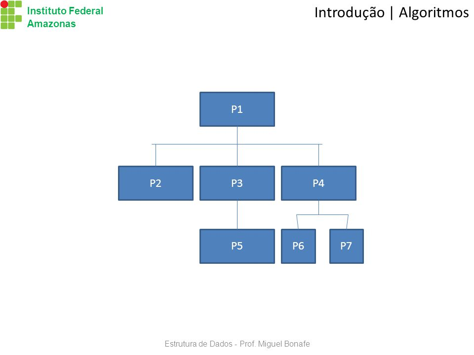 Instituto Federal Amazonas Estrutura de Dados - Prof.