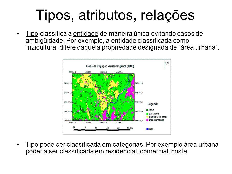 Tipos, atributos, relações Tipo classifica a entidade de maneira única evitando casos de ambigüidade.