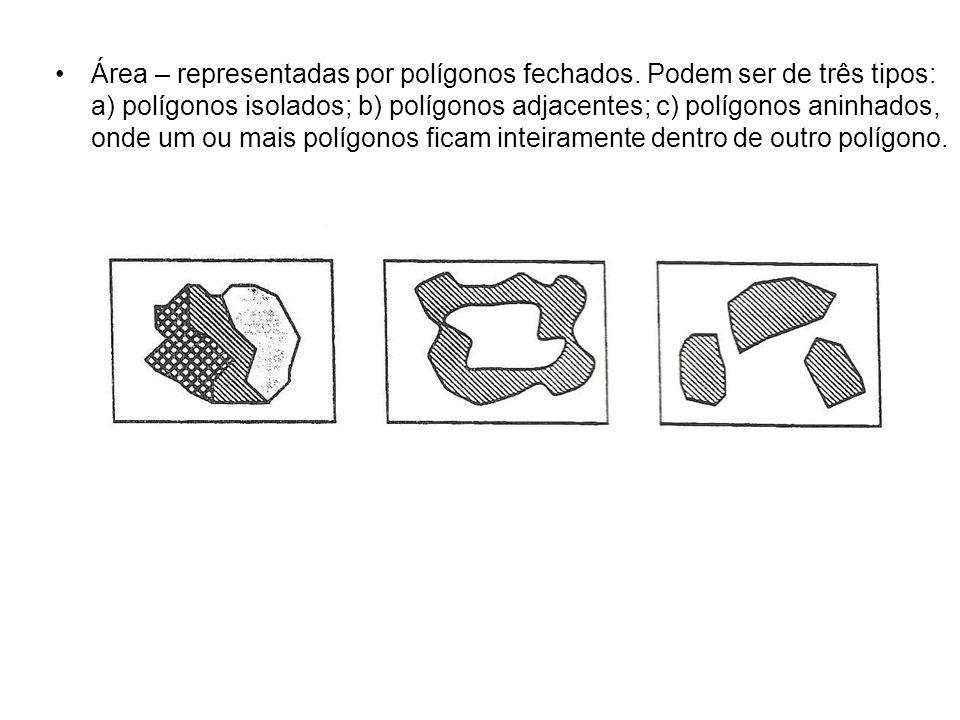 Área – representadas por polígonos fechados.