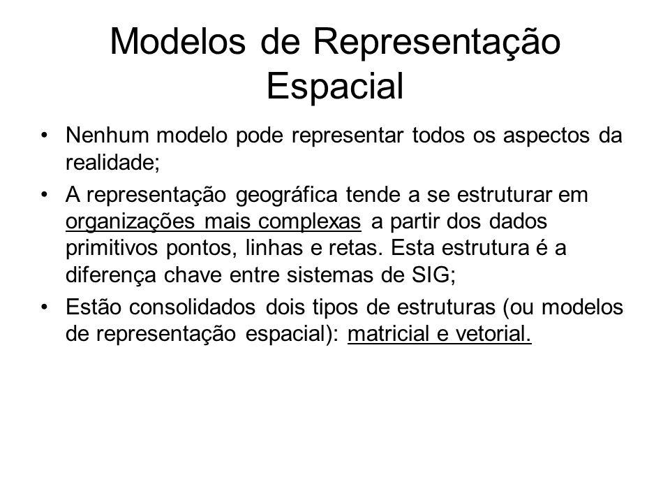 Modelos de Representação Espacial Nenhum modelo pode representar todos os aspectos da realidade; A representação geográfica tende a se estruturar em organizações mais complexas a partir dos dados primitivos pontos, linhas e retas.