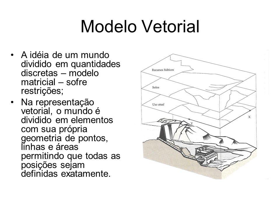 Modelo Vetorial A idéia de um mundo dividido em quantidades discretas – modelo matricial – sofre restrições; Na representação vetorial, o mundo é dividido em elementos com sua própria geometria de pontos, linhas e áreas permitindo que todas as posições sejam definidas exatamente.