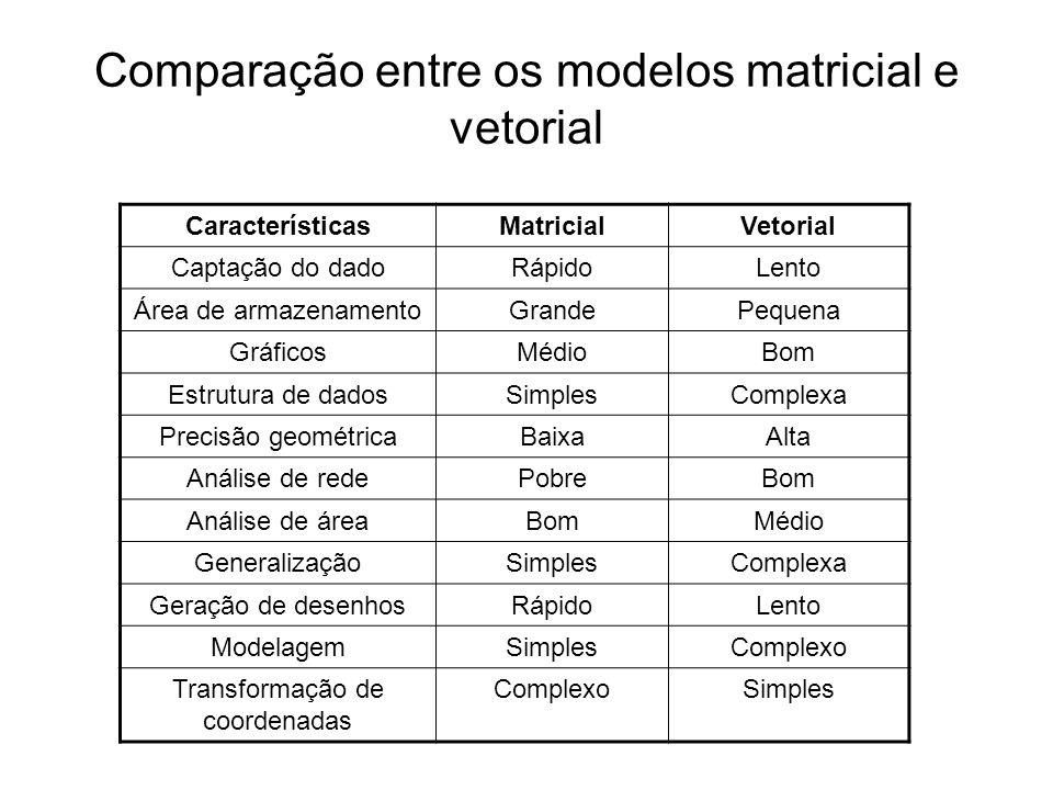 Comparação entre os modelos matricial e vetorial CaracterísticasMatricialVetorial Captação do dadoRápidoLento Área de armazenamentoGrandePequena GráficosMédioBom Estrutura de dadosSimplesComplexa Precisão geométricaBaixaAlta Análise de redePobreBom Análise de áreaBomMédio GeneralizaçãoSimplesComplexa Geração de desenhosRápidoLento ModelagemSimplesComplexo Transformação de coordenadas ComplexoSimples