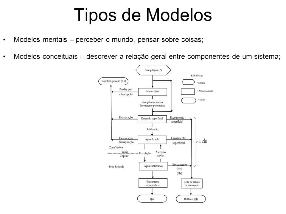 Tipos de Modelos Modelos mentais – perceber o mundo, pensar sobre coisas; Modelos conceituais – descrever a relação geral entre componentes de um sistema;