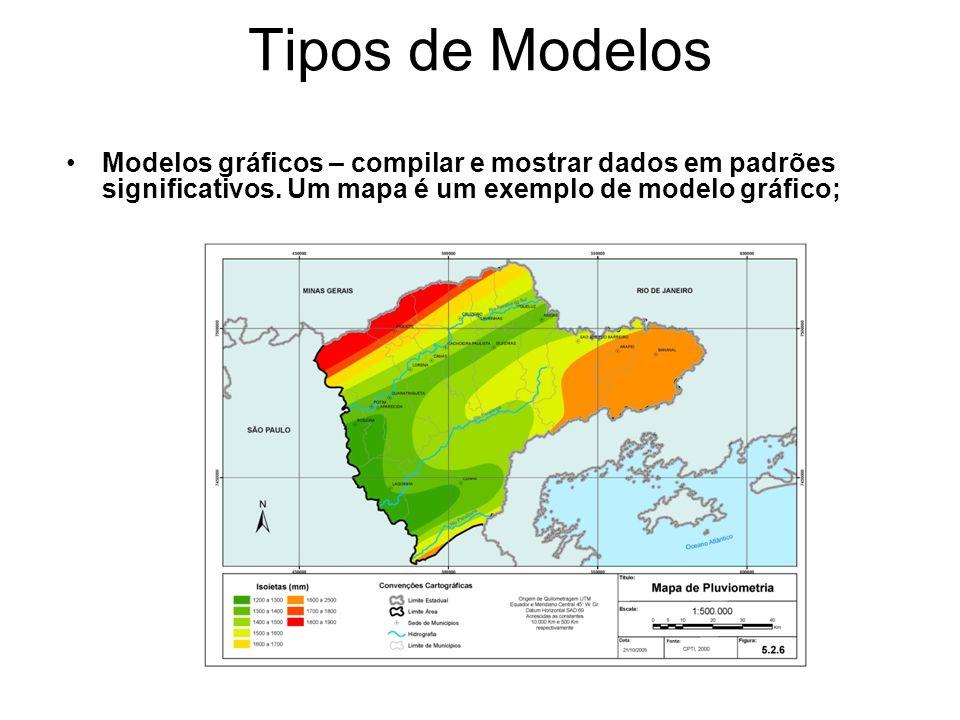Tipos de Modelos Modelos gráficos – compilar e mostrar dados em padrões significativos.