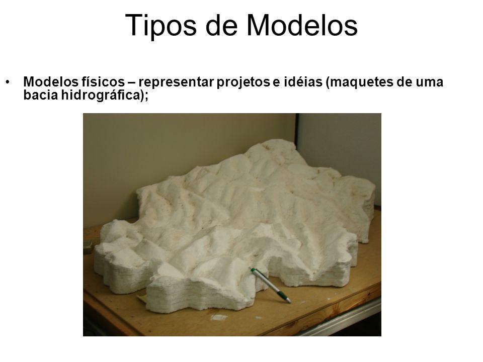 Tipos de Modelos Modelos físicos – representar projetos e idéias (maquetes de uma bacia hidrográfica);