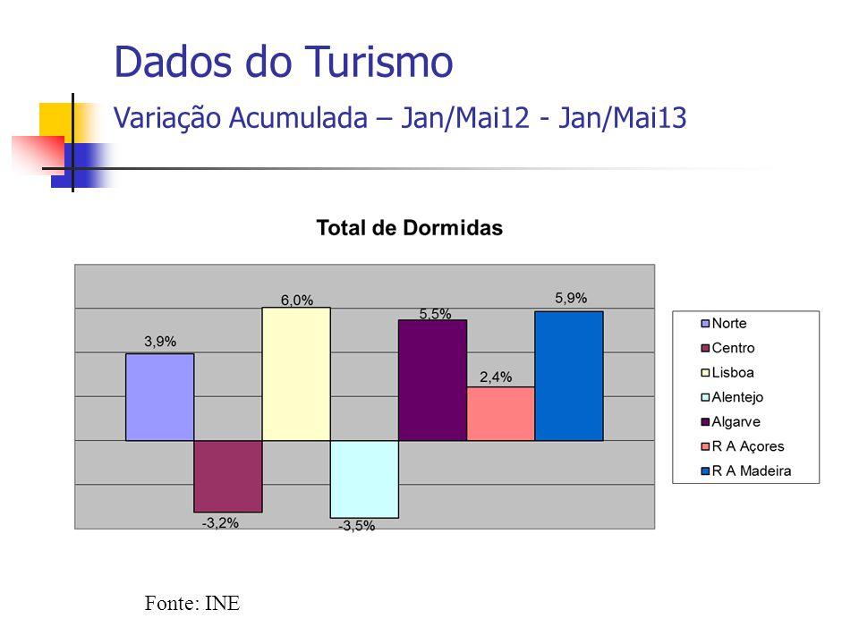 Fonte: INE Dados do Turismo Variação Acumulada – Jan/Mai12 - Jan/Mai13