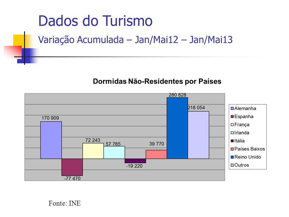 Fonte: INE Dados do Turismo Variação Acumulada – Jan/Mai12 – Jan/Mai13