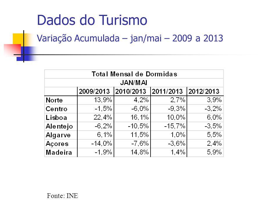 Fonte: INE Dados do Turismo Variação Acumulada – jan/mai – 2009 a 2013
