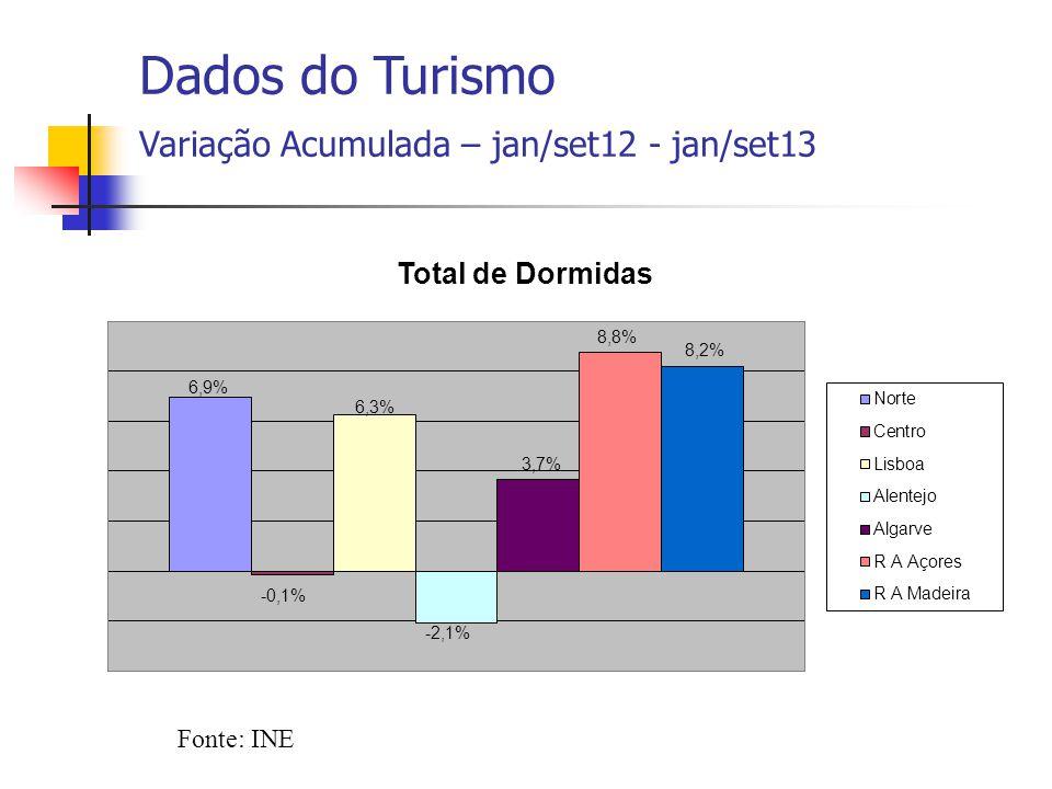 Fonte: INE Dados do Turismo Variação Acumulada – jan/set12 - jan/set13