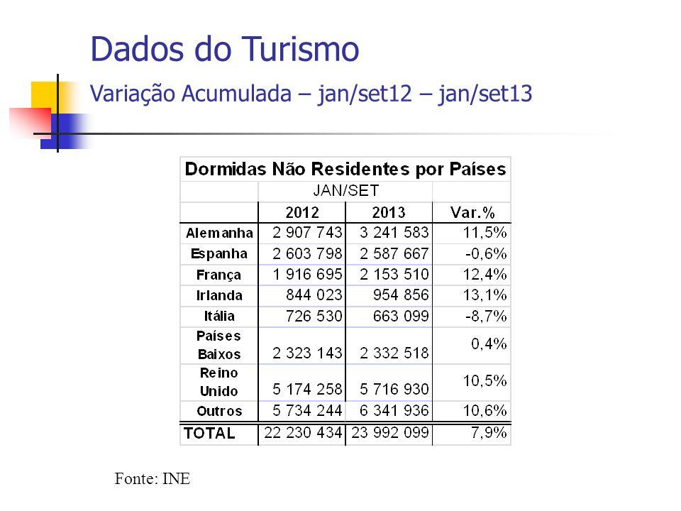 Fonte: INE Dados do Turismo Variação Acumulada – jan/set12 – jan/set13