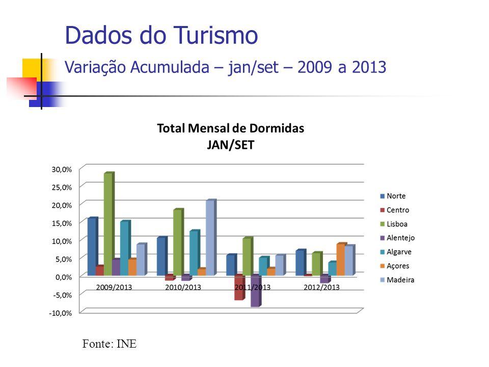Fonte: INE Dados do Turismo Variação Acumulada – jan/set – 2009 a 2013