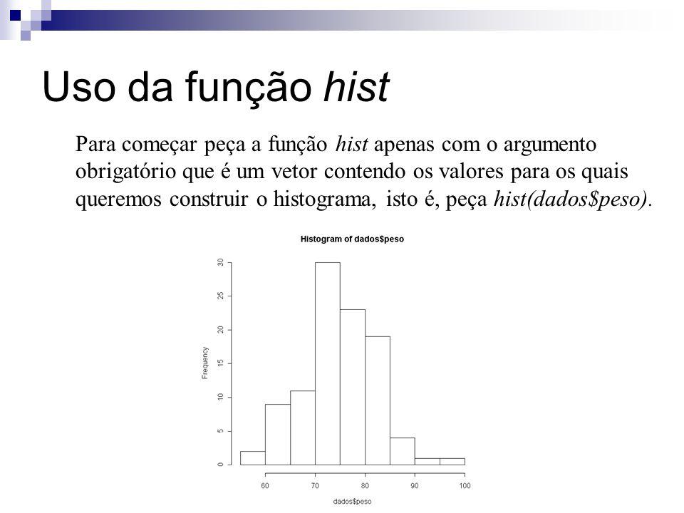Uso da função hist Para começar peça a função hist apenas com o argumento obrigatório que é um vetor contendo os valores para os quais queremos construir o histograma, isto é, peça hist(dados$peso).