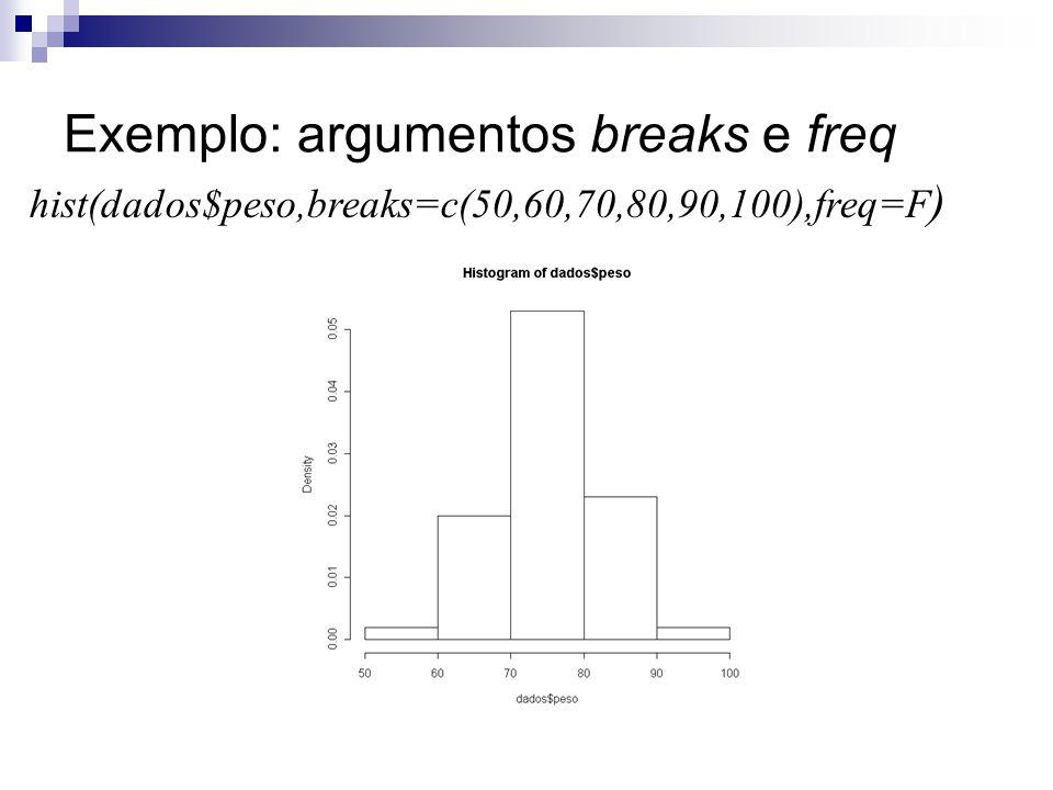 Exemplo: argumentos breaks e freq hist(dados$peso,breaks=c(50,60,70,80,90,100),freq=F )