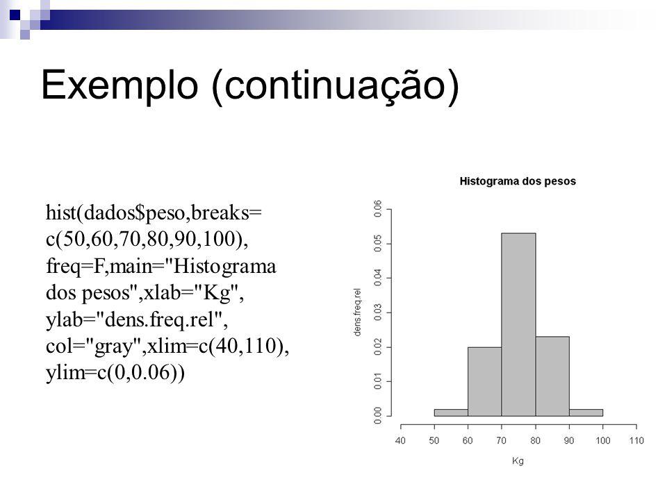 Exemplo (continuação) hist(dados$peso,breaks= c(50,60,70,80,90,100), freq=F,main=