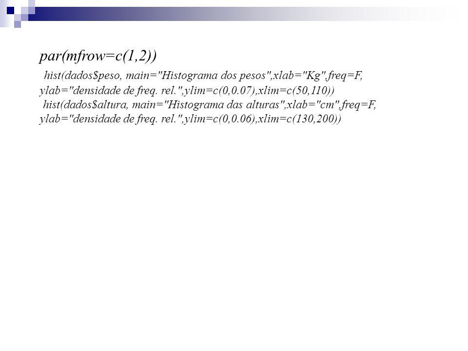par(mfrow=c(1,2)) hist(dados$peso, main= Histograma dos pesos ,xlab= Kg ,freq=F, ylab= densidade de freq.