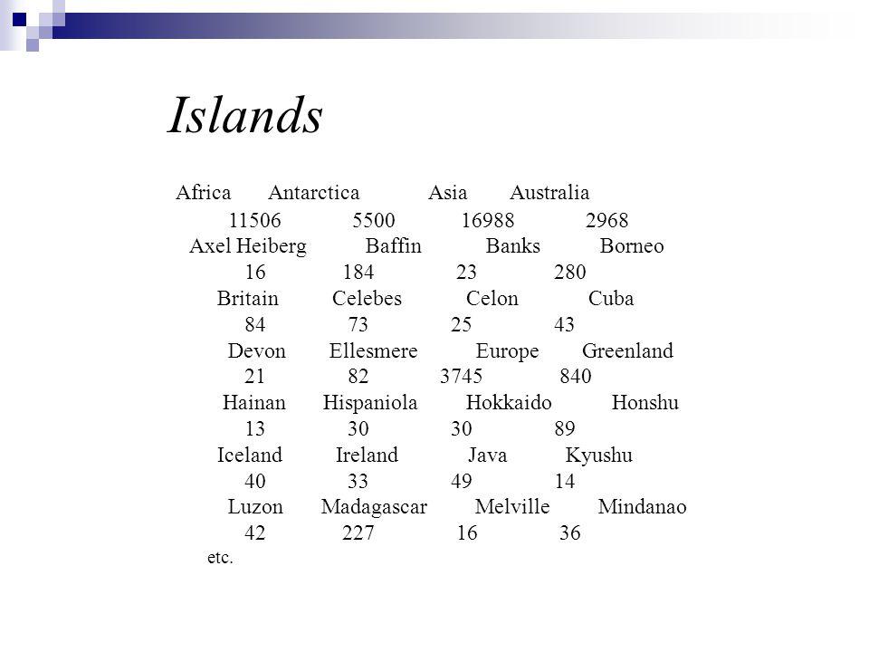 Islands Africa Antarctica Asia Australia 11506 5500 16988 2968 Axel Heiberg Baffin Banks Borneo 16 184 23 280 Britain Celebes Celon Cuba 84 73 25 43 D
