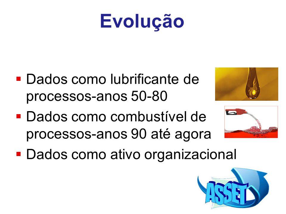 Evolução  Dados como lubrificante de processos-anos 50-80  Dados como combustível de processos-anos 90 até agora  Dados como ativo organizacional