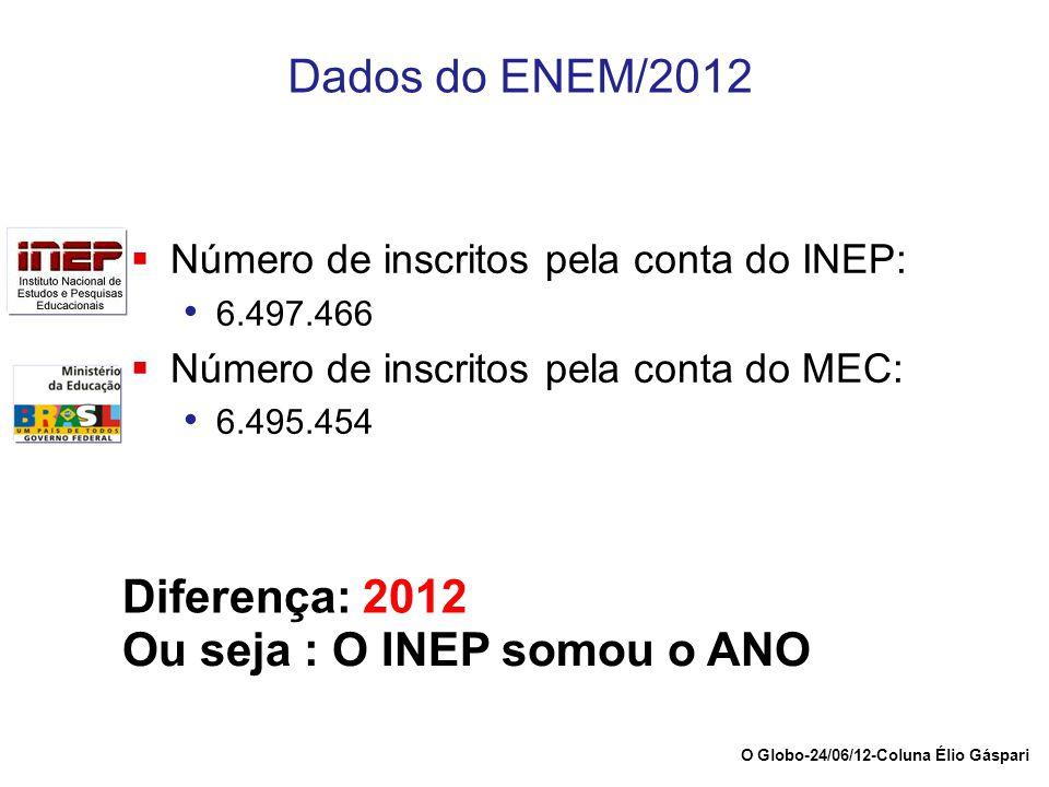 Dados do ENEM/2012  Número de inscritos pela conta do INEP: 6.497.466  Número de inscritos pela conta do MEC: 6.495.454 Diferença: 2012 Ou seja : O