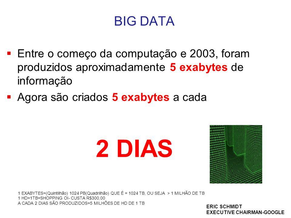BIG DATA  Entre o começo da computação e 2003, foram produzidos aproximadamente 5 exabytes de informação  Agora são criados 5 exabytes a cada 2 DIAS