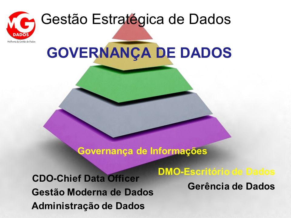 VISÃO GERAL NOS ANOS 200X GOVERNANÇA DE DADOS Gestão Estratégica de Dados Administração de Dados Gerência de Dados DMO-Escritório de Dados Gestão Mode