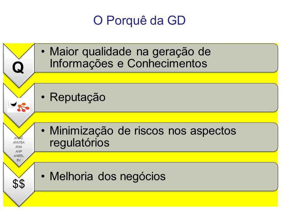 O Porquê da GD Q