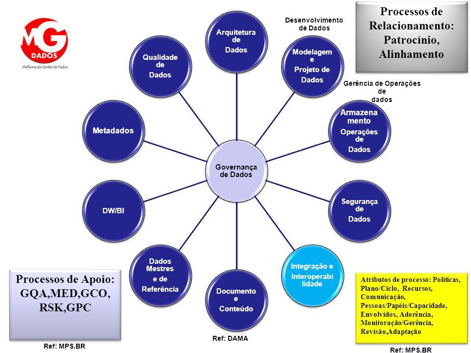 Desenvolvimento de Dados Gerência de Operações de dados Processos de Apoio: GQA,MED,GCO, RSK,GPC Processos de Relacionamento: Patrocínio, Alinhamento