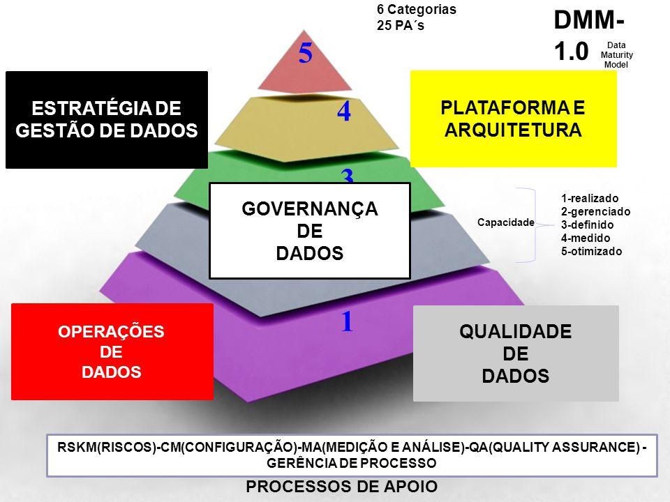 VISÃO GERAL NOS ANOS 200X 1 2 3 4 5 QUALIDADE DE DADOS OPERAÇÕES DE DADOS ESTRATÉGIA DE GESTÃO DE DADOS PLATAFORMA E ARQUITETURA 1-realizado 2-gerenci