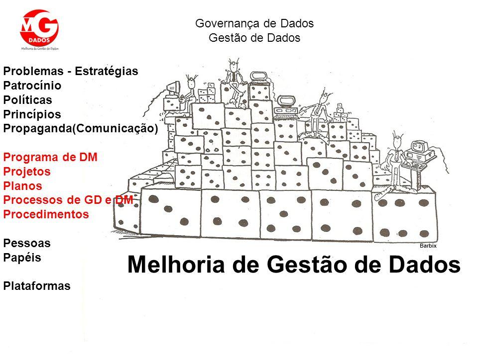 Melhoria de Gestão de Dados Governança de Dados Gestão de Dados Problemas - Estratégias Patrocínio Políticas Princípios Propaganda(Comunicação) Progra