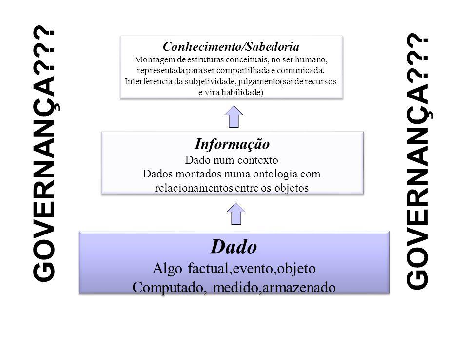 Dado Algo factual,evento,objeto Computado, medido,armazenado Dado Algo factual,evento,objeto Computado, medido,armazenado Informação Dado num contexto
