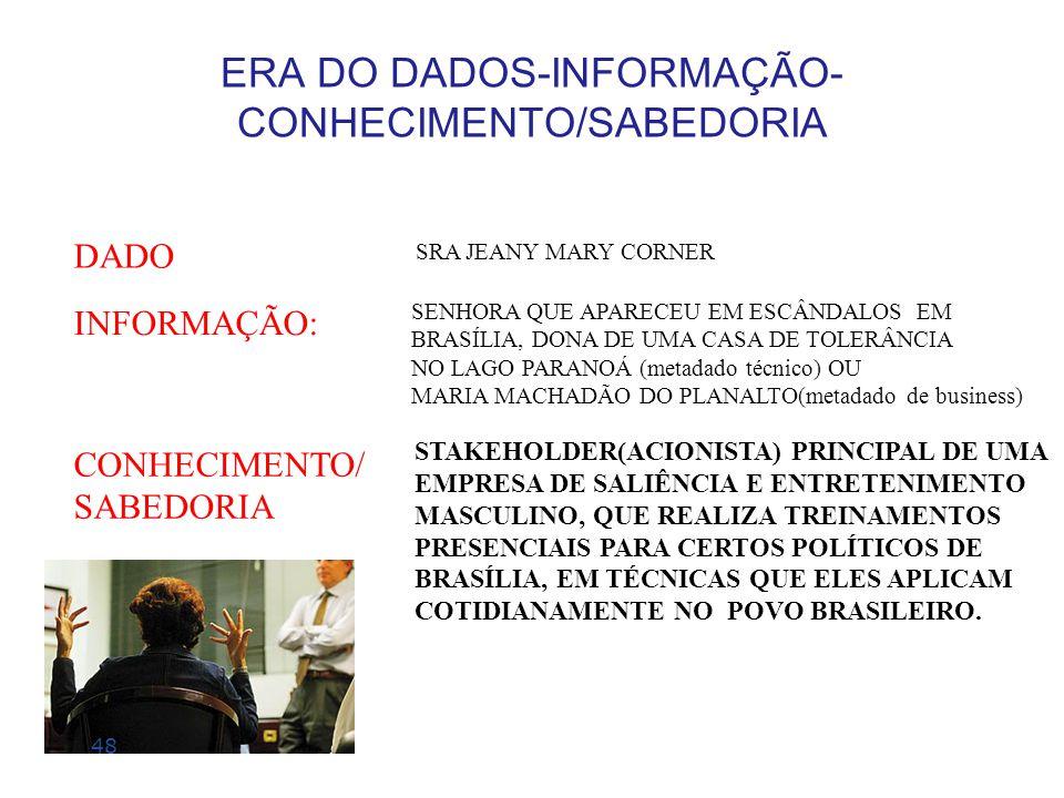ERA DO DADOS-INFORMAÇÃO- CONHECIMENTO/SABEDORIA STAKEHOLDER(ACIONISTA) PRINCIPAL DE UMA EMPRESA DE SALIÊNCIA E ENTRETENIMENTO MASCULINO, QUE REALIZA T