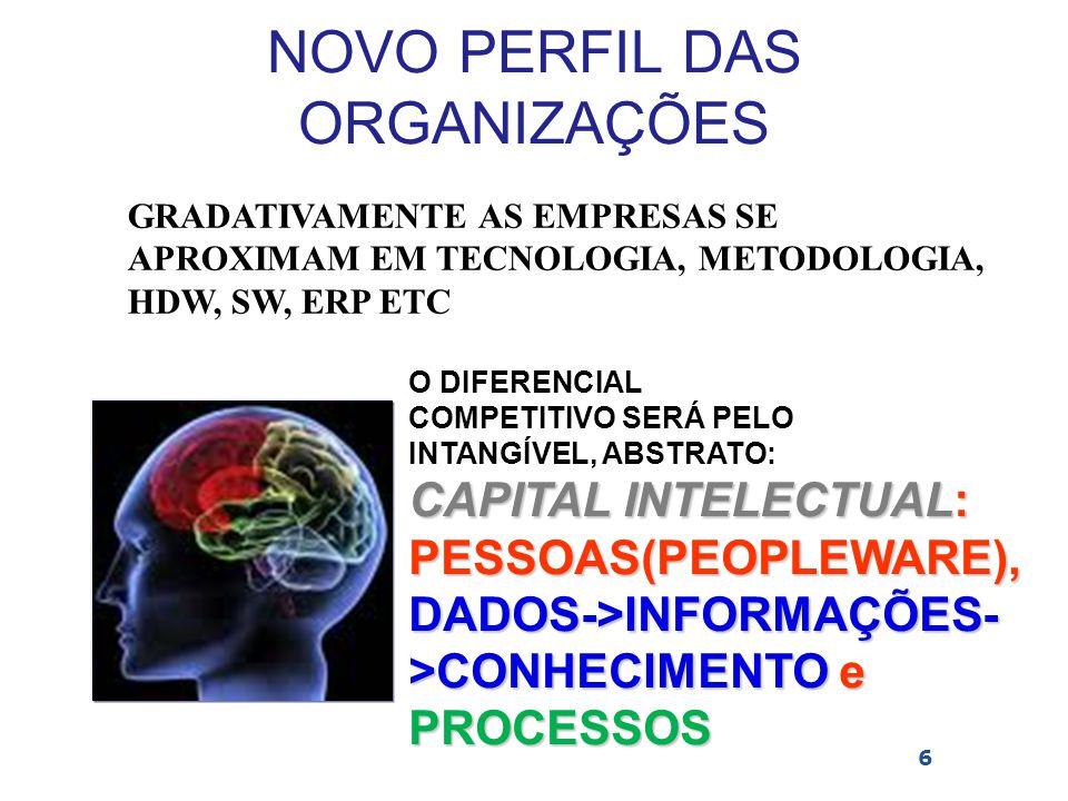 Nova Ordem Corporativa  Marca(C-relacional) (Valor-Mensurável)  Reputação (C-relacional) (Ainda não)  Inovação(C-relacional) (Conceito indefinido)  Dados - > Informação (C- estrutural) (Valor?)  Conhecimento(C- humano)  Processos(C-estrutural)