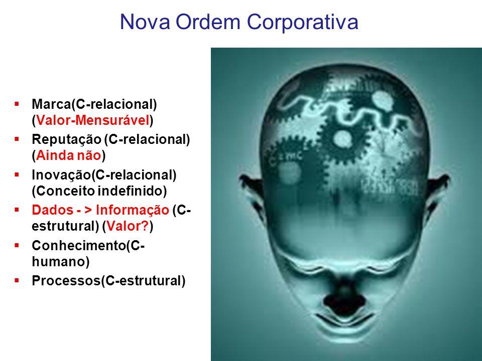 Nova Ordem Corporativa  Marca(C-relacional) (Valor-Mensurável)  Reputação (C-relacional) (Ainda não)  Inovação(C-relacional) (Conceito indefinido)